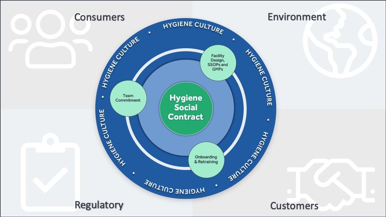Food Processing Hygiene Culture Diagram