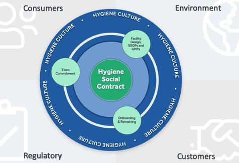 Hygiene Culture Diagram